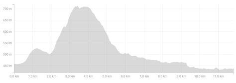 Profil Machurun 12 km