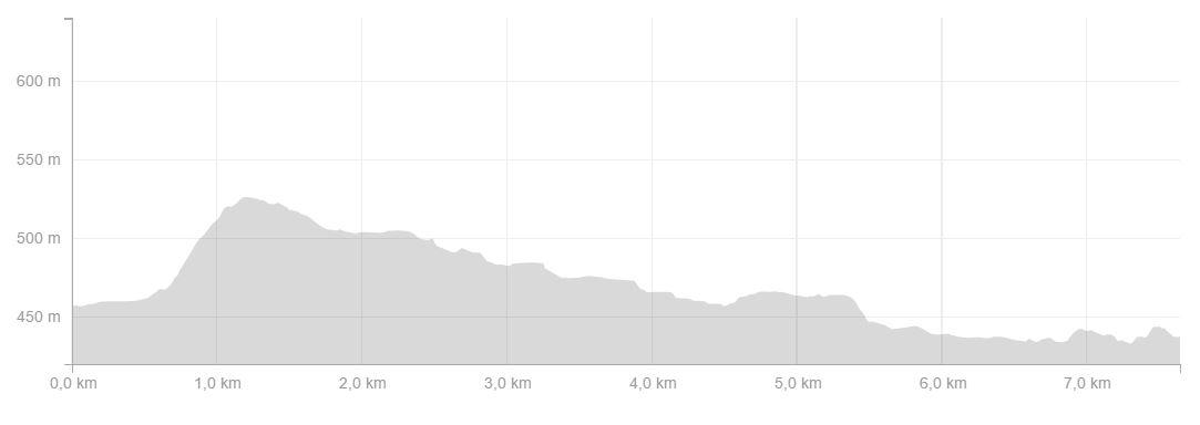 Profil Machurun 8 km